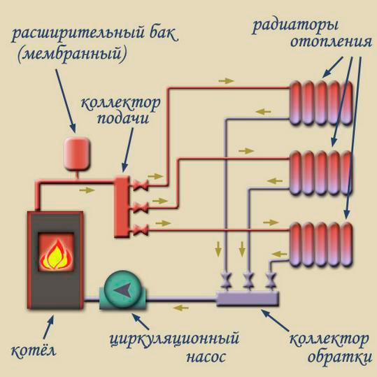 Категории и классификация системы