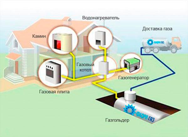 Способы газового отопления загородного дома