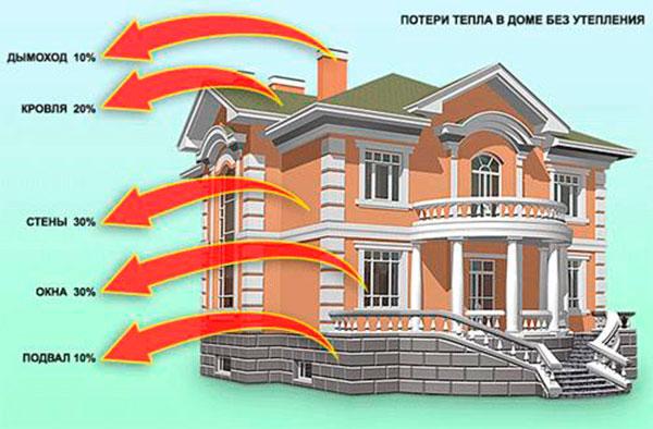 Источники теплопотери в доме