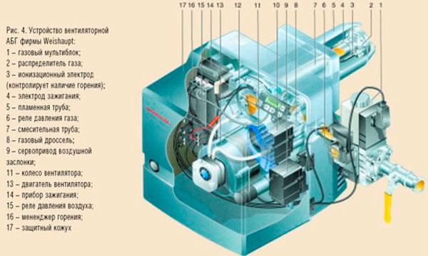 Виды бытовых газовых горелок