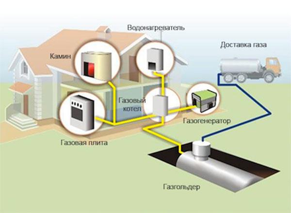 Другой вариант отопления газом – газгольдер