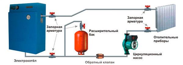 Как функционирует водяное отопление