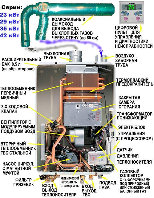 Из чего состоит газовый котел