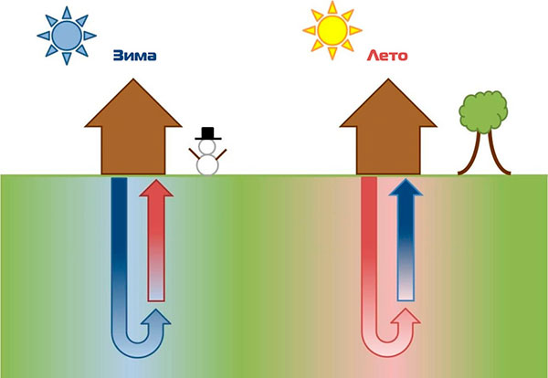Почему выбирают геотермальное отопление