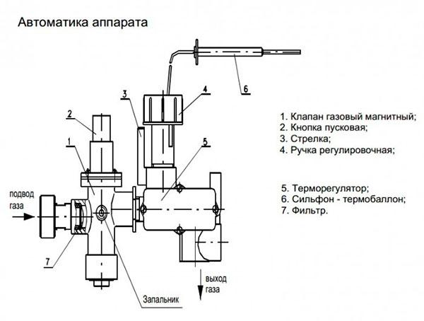 Автоматическая система
