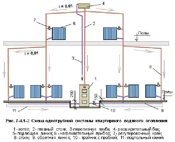 Особенности схемы ленинградской системы отопления