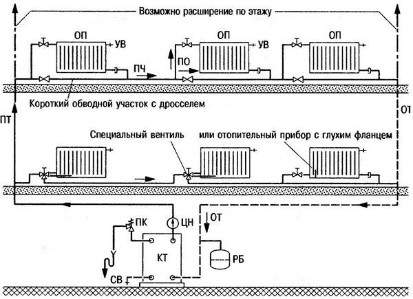 Функционирование вертикальной схемы