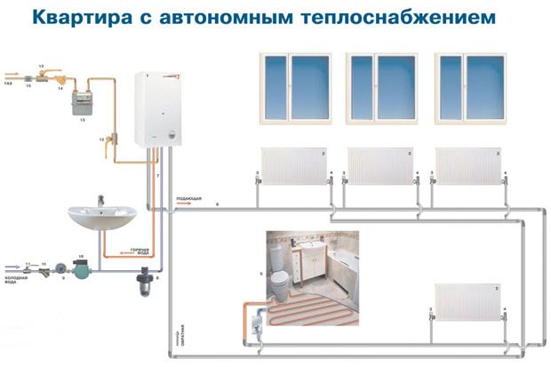 Процесс установки автономного отопления