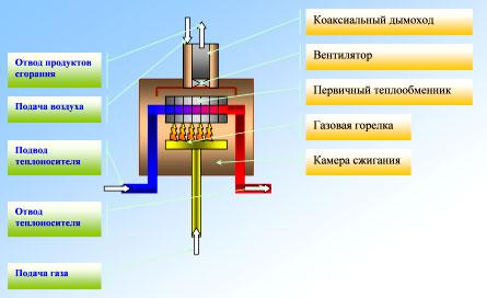 Системы вентиляции и удаления дыма