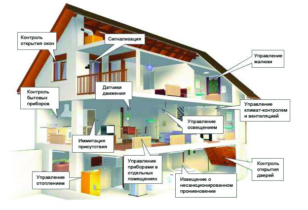 Умный дом - решение для системы отопления
