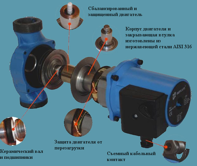 Автоматические системы для циркулярного насоса отопления