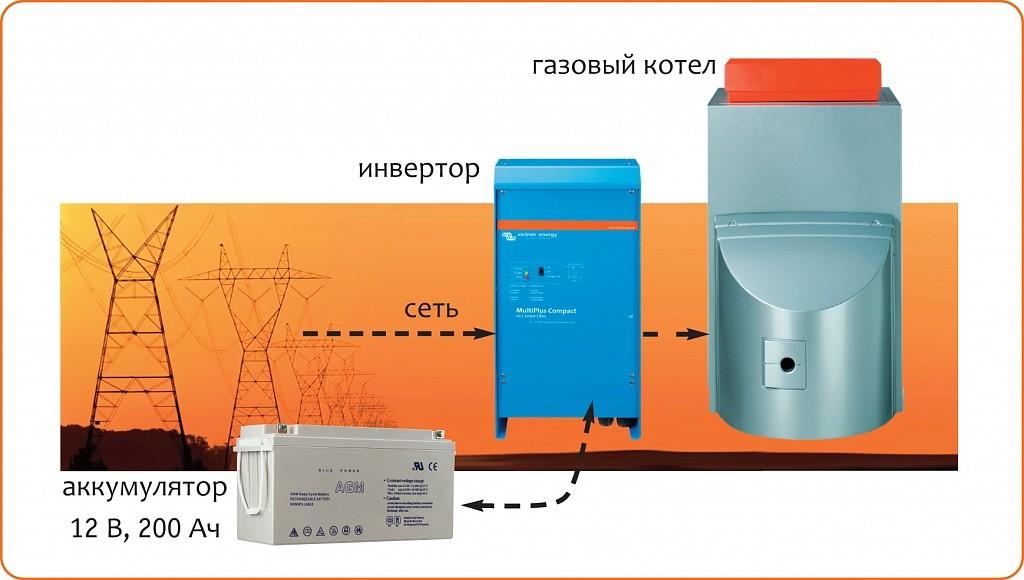 Бесперебойная подача электроэнергии