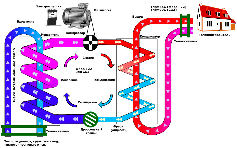 Кавитация в системе отопления