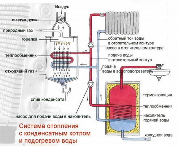 Основные принципы работоспособности газового котла