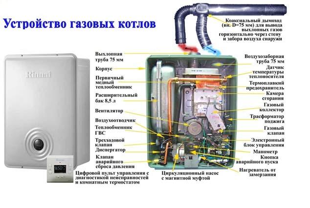 Основные элементы газового котла