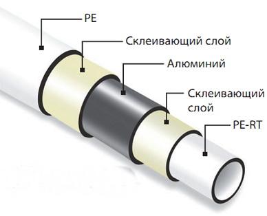 Методы армирования труб