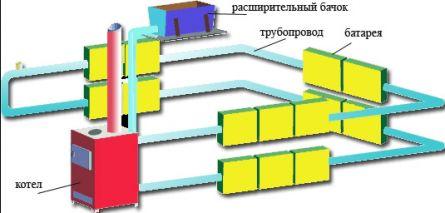 Конструкции паровой системы отопления