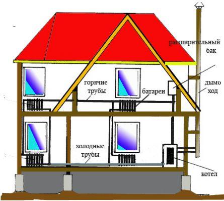Отопление дома паром и водой