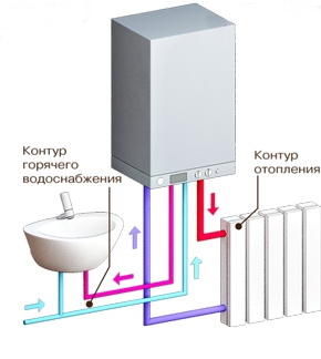 Количество используемых контуров