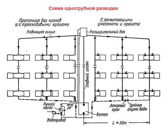 Централизованная однотрубная система